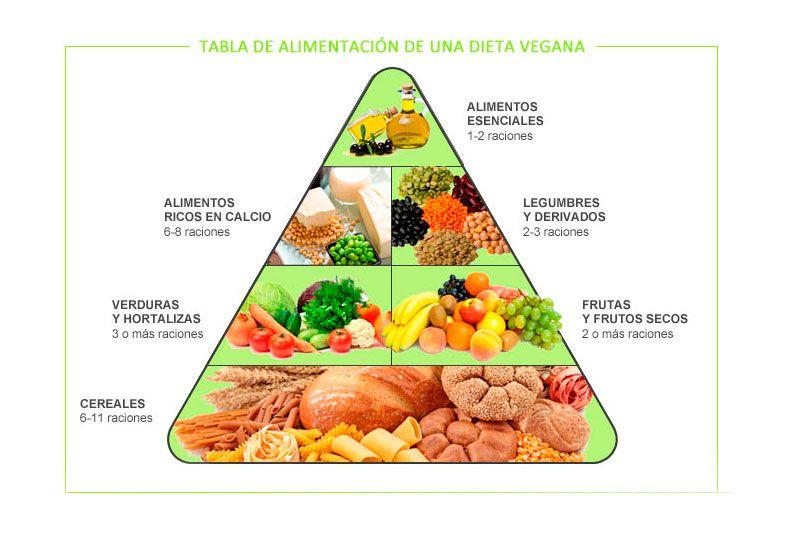 piramide-alimenticia-dieta-vegetariana-nutrisalia